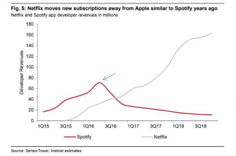 App Store revenue from Spotify saw a dropoff in 2016, after the music firm encouraged users to subscribe directly rather than through Apple.