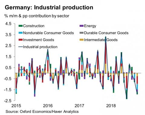 'Bad and unexpected': Germany probably just went into a recession