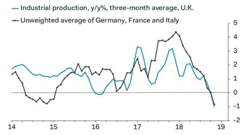 """The economic data from France is so bad that one analyst simply wrote """"?!"""" on the chart"""