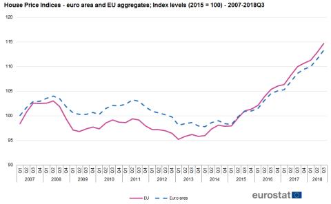 Precio vivienda Europa