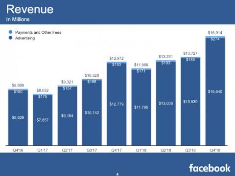Facebook's quarterly revenue over the last several quarters.