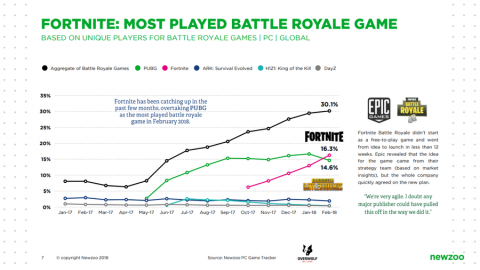 Fortnite vs battle royale