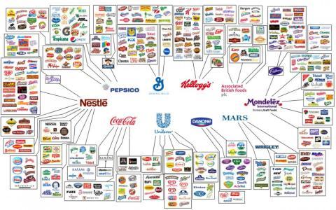 Gráfico de empresas que controlan casi todo el mercado de la alimentación