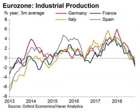 Industrial production in Germany, Italy, France and Spain all took a simultaneous dive in November.