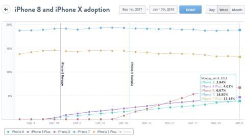 iPhone 8 iPhone X ventas