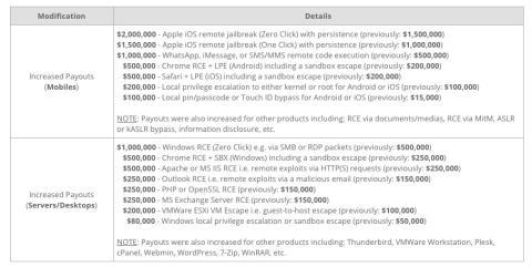 Lista de precios completa de Zerodium
