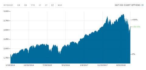 El S&P 500 cerró en 2,583.71 el lunes.