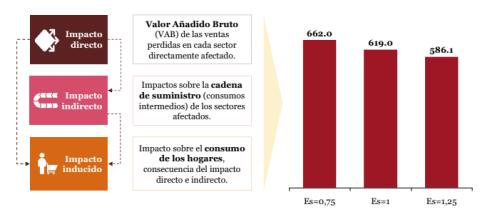 PwC prevé que la tasa Google lastre el PIB español