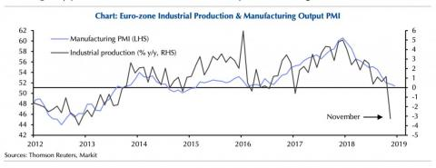 Nivel de producción industrial en la zona Euro [RE]