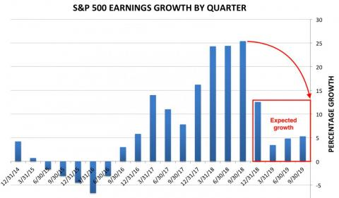 We're entering the most important earnings season in recent memory, and the fate of the stock market hangs in the balance