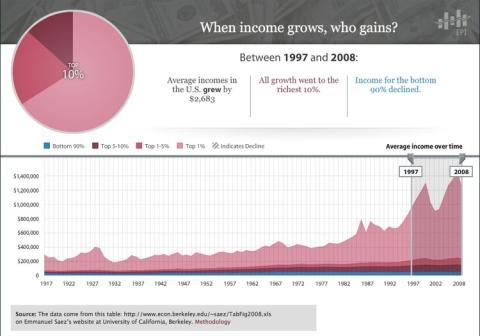 ¿Cuando aumentan los ingresos, quién gana? Panel de 1997 a 2008.