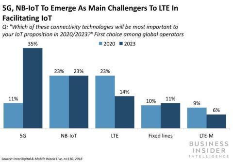 Pregunta: ¿Cuál de estas tecnologías de conectividad será más importante para tu negocio IoT entre 2020 y 2023?