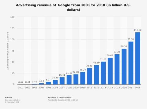Ingresos por publicidad de Google (en miles de millones de dólares)