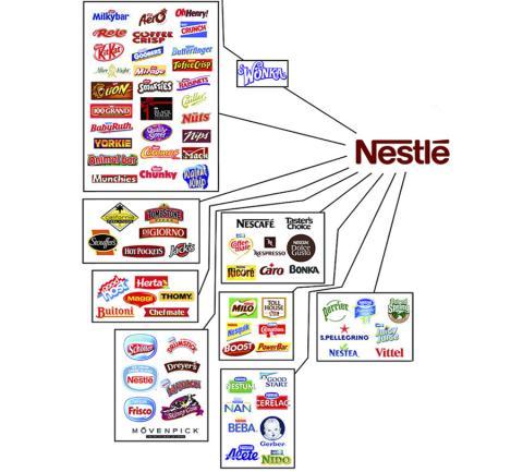 Empresas controladas por Nestle