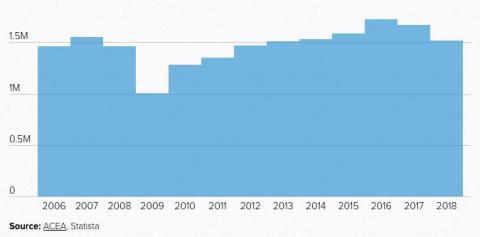 Producción anual de turismos en Reino Unido.