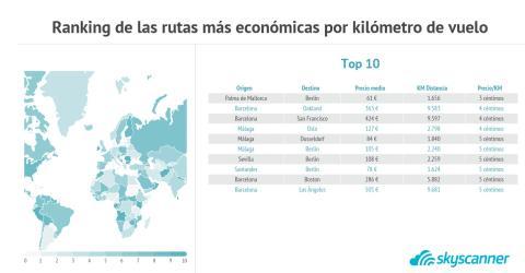 Rutas más económicas por km de vuelo