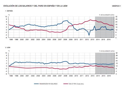 Salarios y paro en España