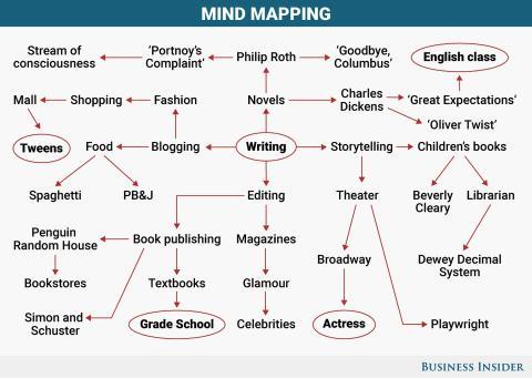 Un ejemplo de mapa mental.