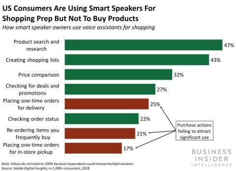 Los consumidores de EE.UU. usan los altavoces inteligentes más para informarse sobre el producto que les interesa que para comprar directamente.