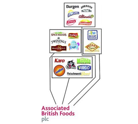 Associated british
