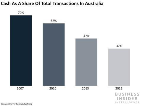 Porcentaje de pagos en efectivo en Australia
