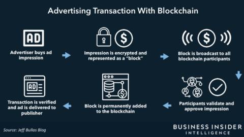 Cadena publicitaria basada en tecnología blockchain