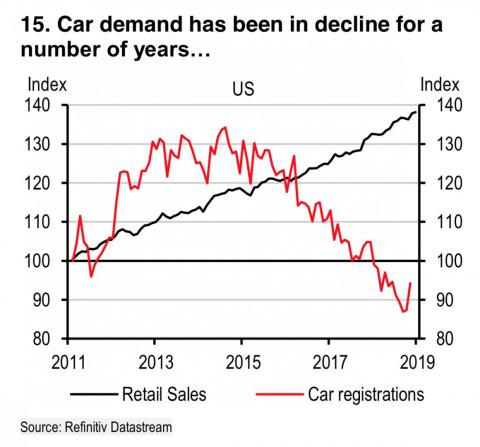 Consumers are buying, just not cars.