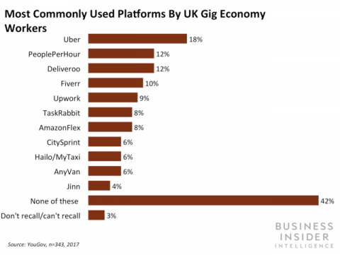 Economía colaborativa: plataformas más usadas en UK