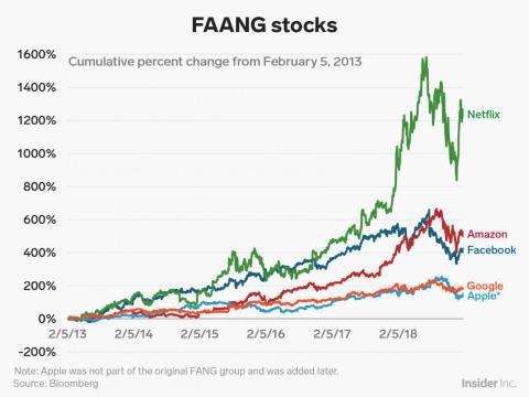 FAANG stocks since feb 5 2013