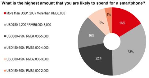 Gráfico: ¿Cuánto gastarías en un smartphone?