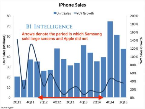 iPhone sales growth went through a trough during the period where it had only small screen models and Samsung had large ones on the market.
