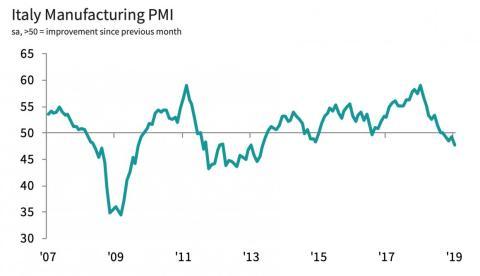 La actividad manufacturera en Italia lleva un año en declive.