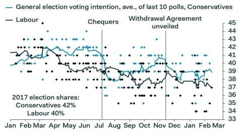 Intención de voto a laboristas y conservadores en las últimas 10 encuestas de Pantheon Macroeconomics.