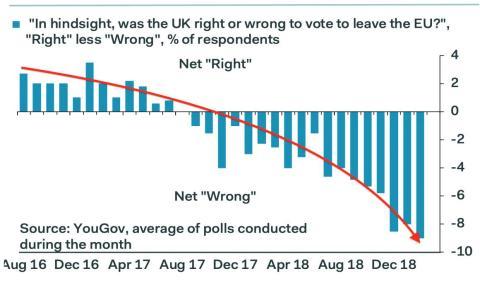 Las encuestas muestran que el arrepentimiento sobre el Brexit ganaría en un segundo referéndum por 9 puntos.