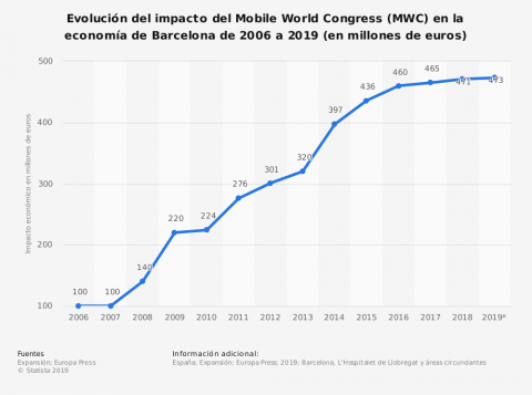 Impacto económico del Mobile World Congress.