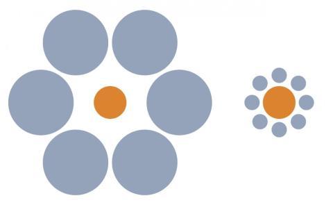 El círculo naranja de la derecha se ve mucho más grande.