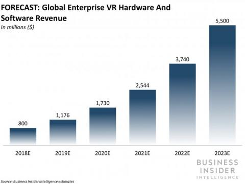 Estimación de ingresos globales derivados de la venta de hardware y software de realidad virtual para empresas