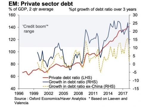 A wild debt boom which fueled rapid growth for China and emerging markets 'may already have burst'