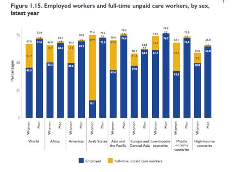 Diferencias entre trabajo remunerado y no remunerado en diferentes partes del mundo.