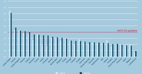 Gasto en Defensa en función del PIB de los miembros de la OTAN.