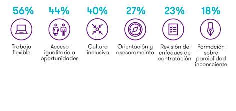 Mujeres en puestos directivos: medidas