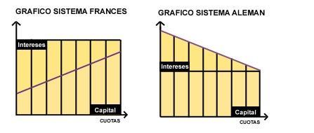 Sistema francés de amortización de hipoteca frente al sistema alemán