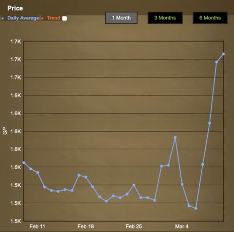 Uno de los objetos virtuales en Runescape ve cómo su precio aumenta ante la oferta reducida