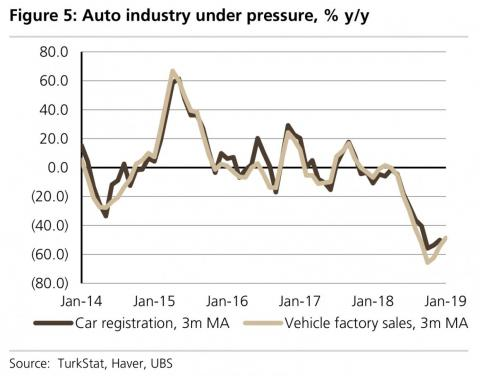 Car sales are down 60% in Turkey.