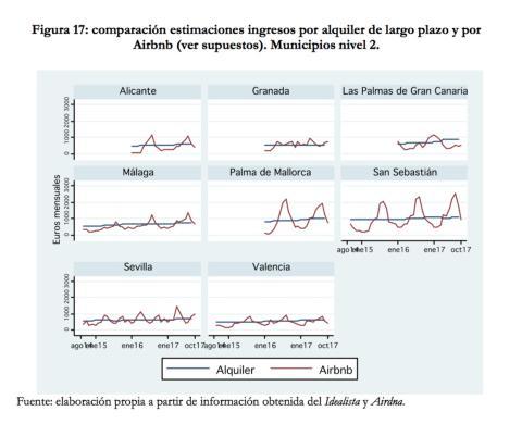 Ciudades medianas diferencia precio alquiler larga duración y Airbnb.