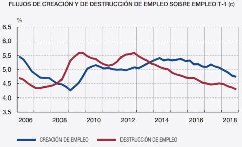 Ritmo de creación y destrucción de empleo en España