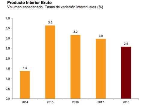 Crecimiento interanual del PIB en los últimos 4 años