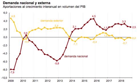 Demanda interna y externa de España
