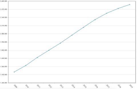 Evolución del número de españoles residentes en el extranjero en los últimos 10 años