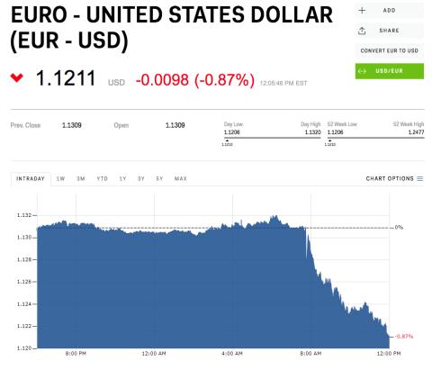 Caídas en el euro por las declaraciones de Draghi